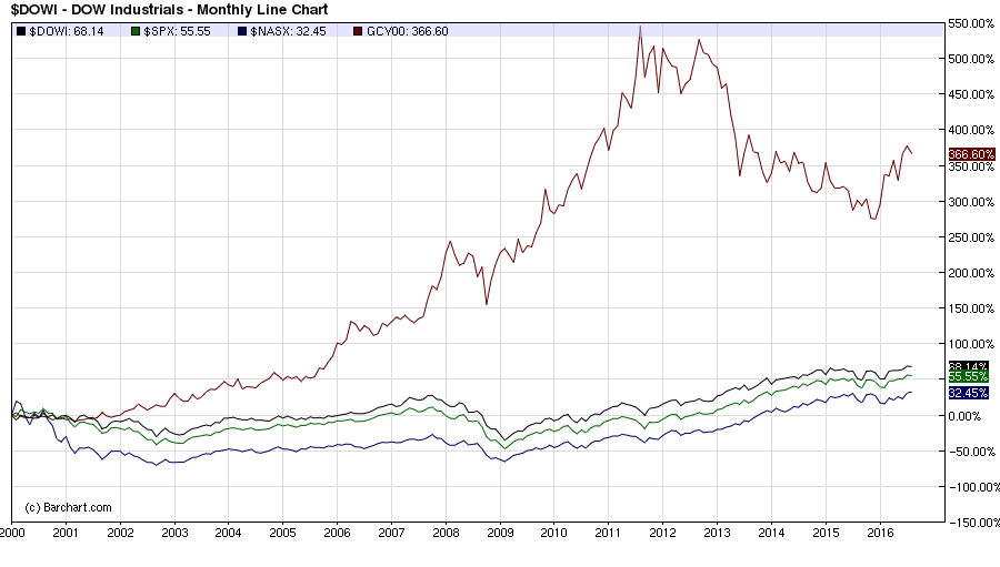 Gold has outperformed each of the 3 main US indices by over 300% since 2000