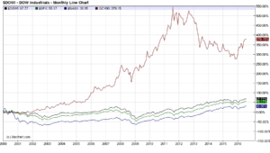 Gold Versus Big Three