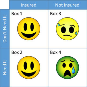 Which Box Represents the Situation You'd Rather Be In?